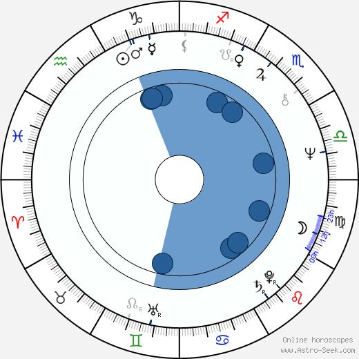 Ivar Brogger wikipedia, horoscope, astrology, instagram