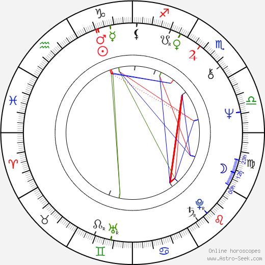 Ivar Brogger birth chart, Ivar Brogger astro natal horoscope, astrology