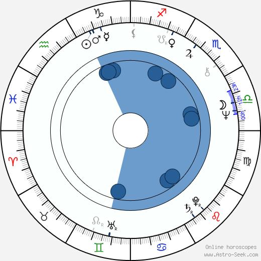 Jaroslav Drbohlav wikipedia, horoscope, astrology, instagram