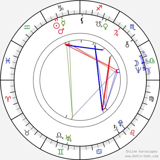 Jaroslav Drbohlav astro natal birth chart, Jaroslav Drbohlav horoscope, astrology