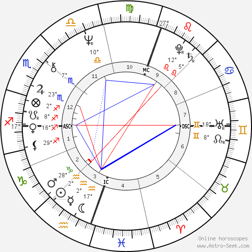Jenny Kee birth chart, biography, wikipedia 2017, 2018
