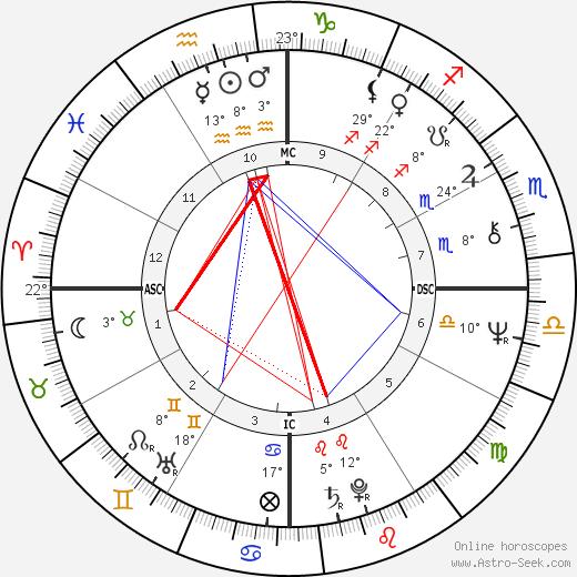 Jerry Adriani birth chart, biography, wikipedia 2019, 2020