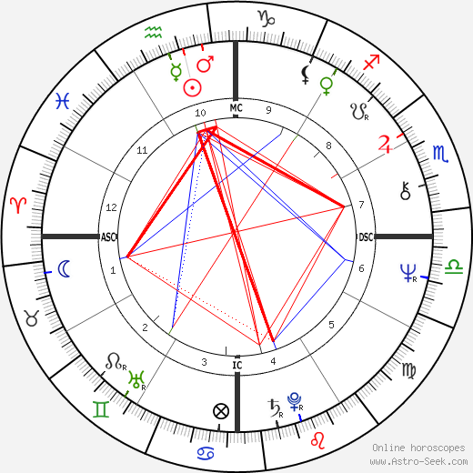 Jerry Adriani astro natal birth chart, Jerry Adriani horoscope, astrology