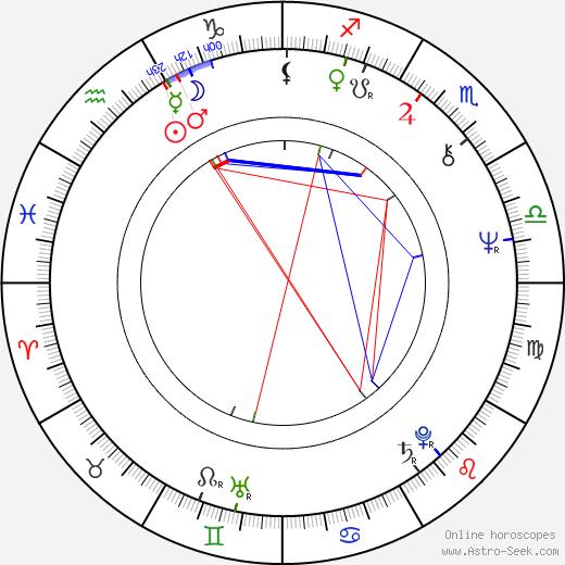 Jill Eikenberry birth chart, Jill Eikenberry astro natal horoscope, astrology
