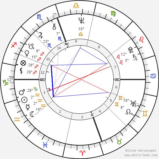 Joel Douglas birth chart, biography, wikipedia 2019, 2020