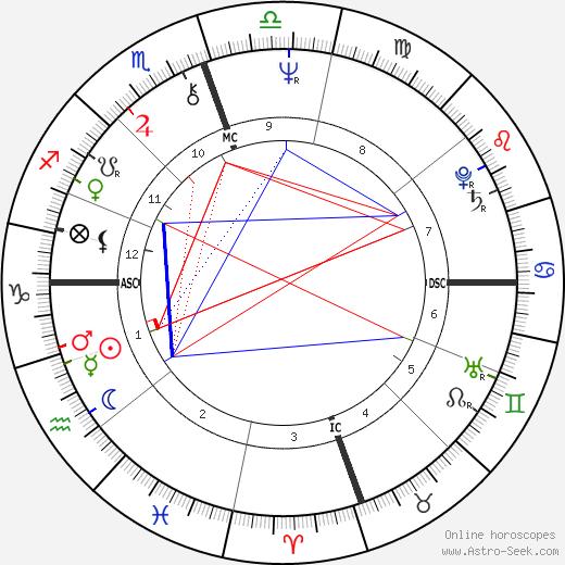 Joel Douglas birth chart, Joel Douglas astro natal horoscope, astrology
