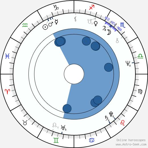 John Driver wikipedia, horoscope, astrology, instagram
