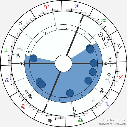 Madeleine Galais wikipedia, horoscope, astrology, instagram