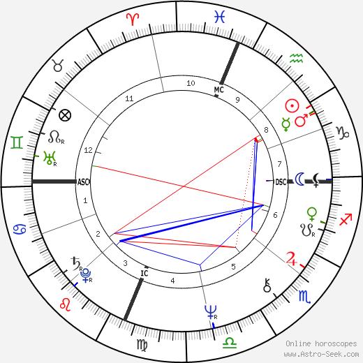 Madeleine Galais astro natal birth chart, Madeleine Galais horoscope, astrology
