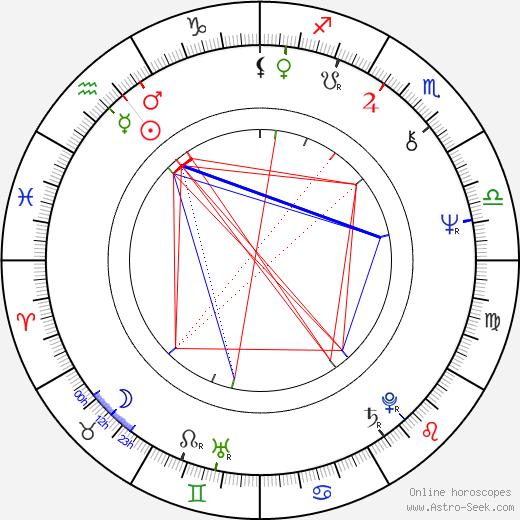 Malgorzata Braunek tema natale, oroscopo, Malgorzata Braunek oroscopi gratuiti, astrologia