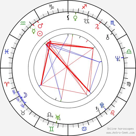 Marián Varga день рождения гороскоп, Marián Varga Натальная карта онлайн