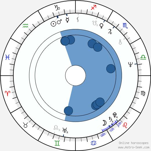 Marina Neyolova wikipedia, horoscope, astrology, instagram