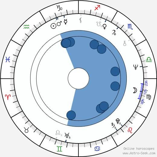 Mart Smeets wikipedia, horoscope, astrology, instagram
