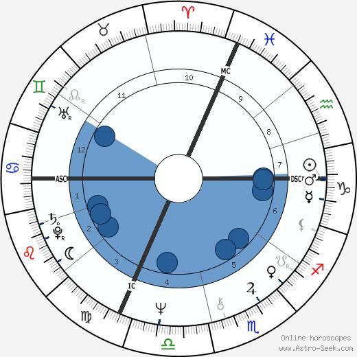 Maurice Charvet wikipedia, horoscope, astrology, instagram