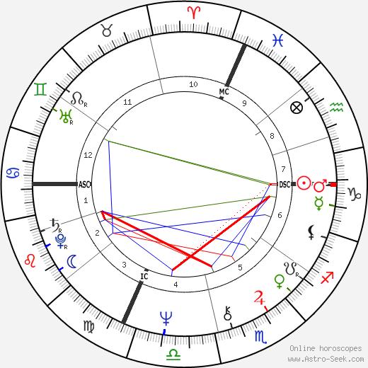 Maurice Charvet день рождения гороскоп, Maurice Charvet Натальная карта онлайн