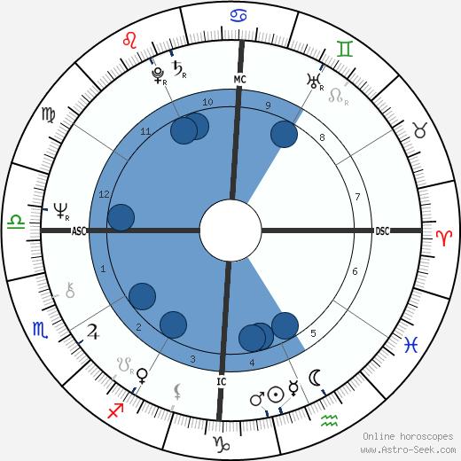 Megawati Sukarnoputri wikipedia, horoscope, astrology, instagram