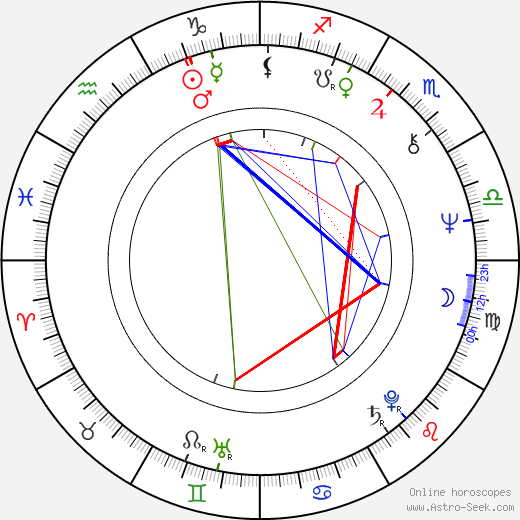 Michal Tučný astro natal birth chart, Michal Tučný horoscope, astrology