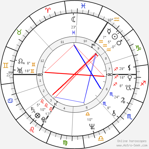Michel Sardou birth chart, biography, wikipedia 2017, 2018