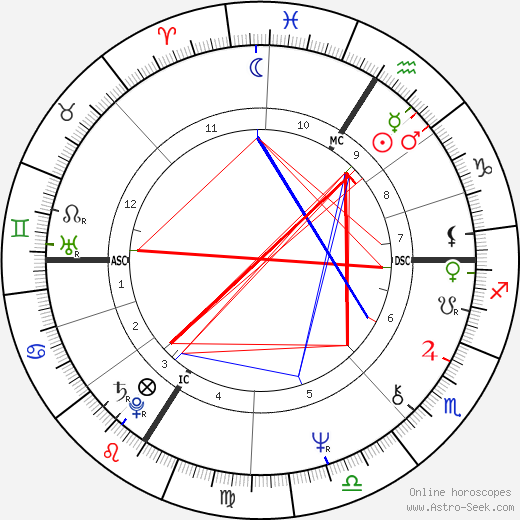 Michel Sardou astro natal birth chart, Michel Sardou horoscope, astrology