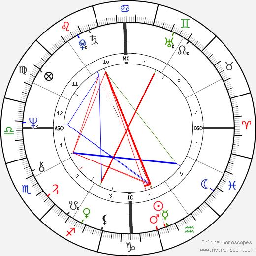 Michio Kaku astro natal birth chart, Michio Kaku horoscope, astrology