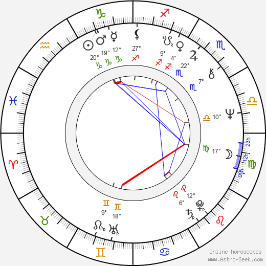 Mika Lahtela birth chart, biography, wikipedia 2018, 2019