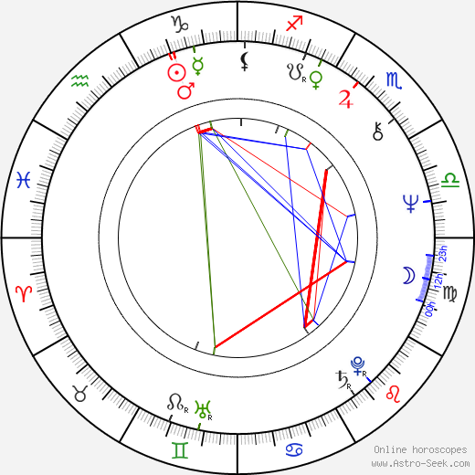 Mika Lahtela astro natal birth chart, Mika Lahtela horoscope, astrology
