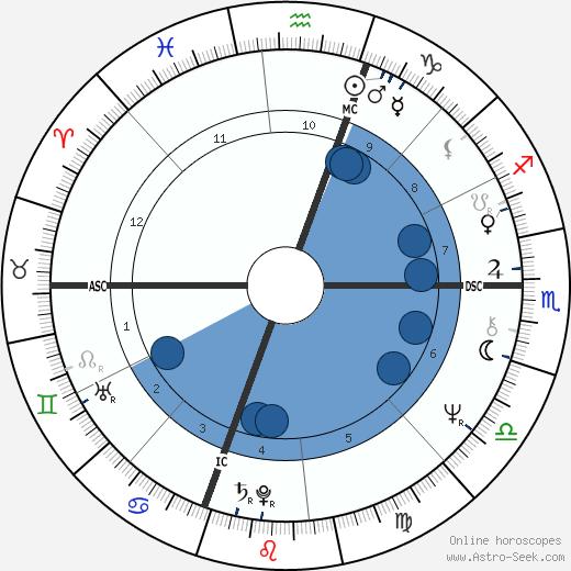 Nicholas Bissell wikipedia, horoscope, astrology, instagram