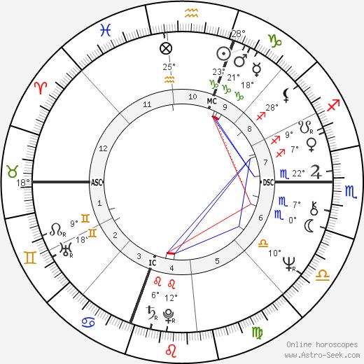 Nicholas Bissell birth chart, biography, wikipedia 2019, 2020
