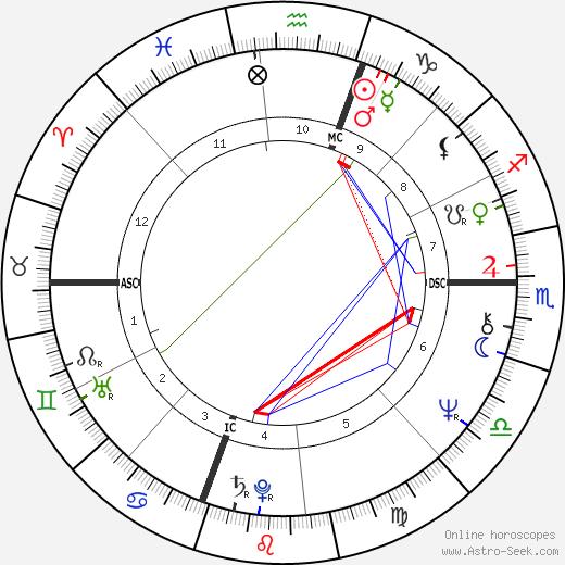 Nicholas Bissell astro natal birth chart, Nicholas Bissell horoscope, astrology