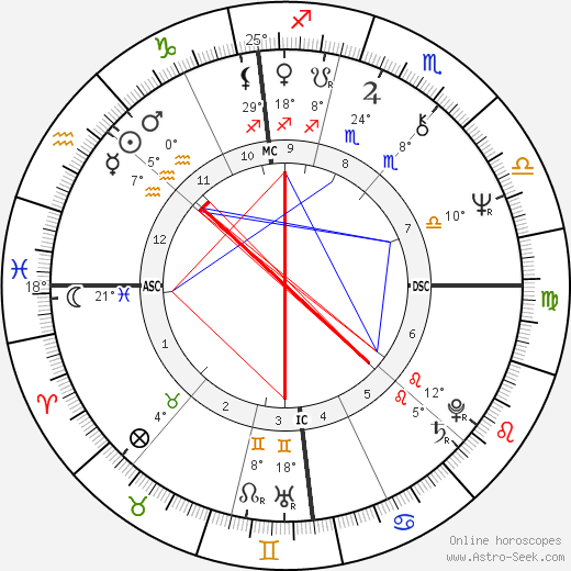 Patrick Dewaere birth chart, biography, wikipedia 2019, 2020