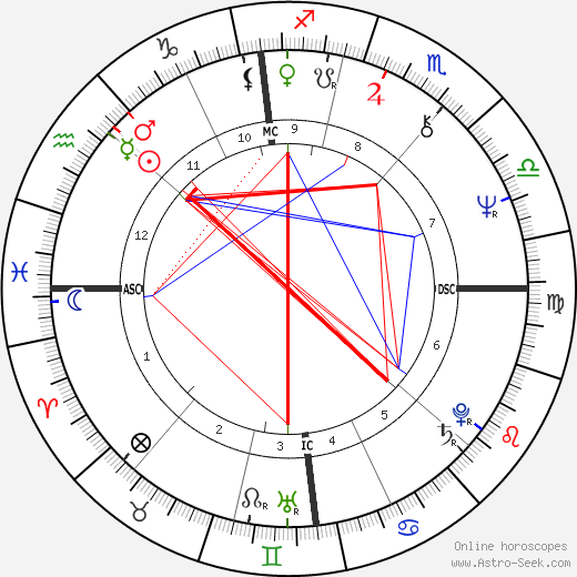 Patrick Dewaere astro natal birth chart, Patrick Dewaere horoscope, astrology