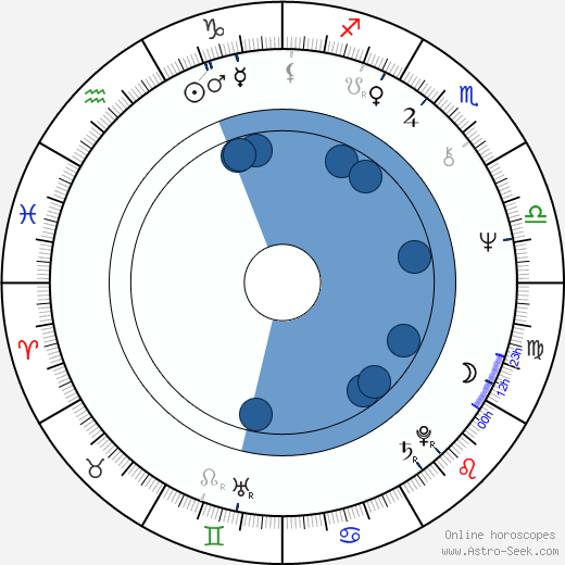Peer Steinbrück wikipedia, horoscope, astrology, instagram