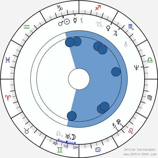 Pekka Aarnio wikipedia, horoscope, astrology, instagram