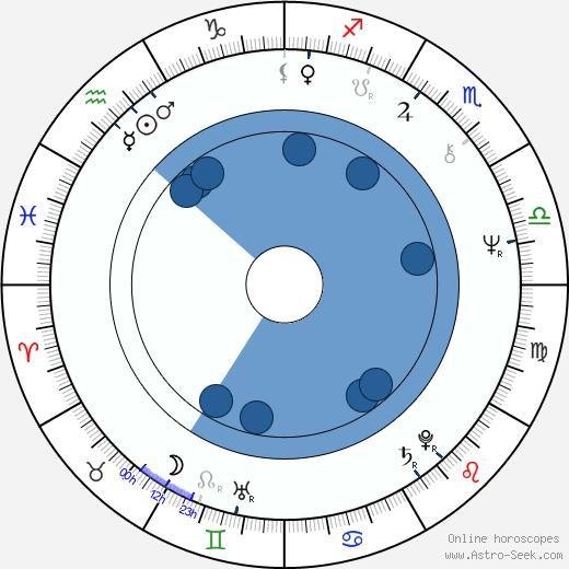 Philippe Galland wikipedia, horoscope, astrology, instagram