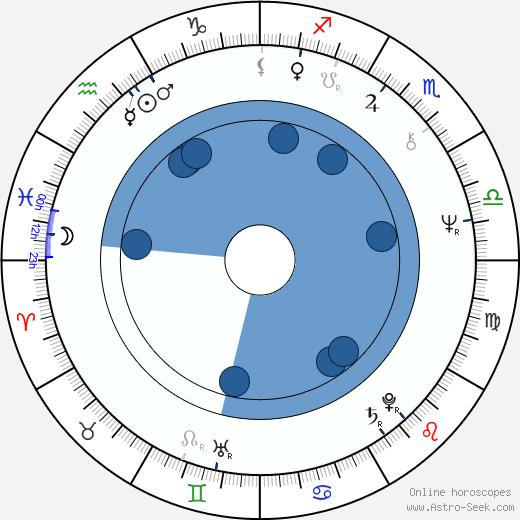 Redmond Morris wikipedia, horoscope, astrology, instagram