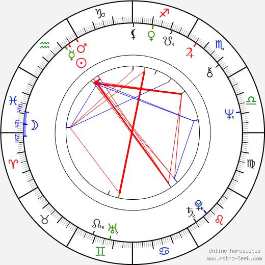 Richard Portnow astro natal birth chart, Richard Portnow horoscope, astrology