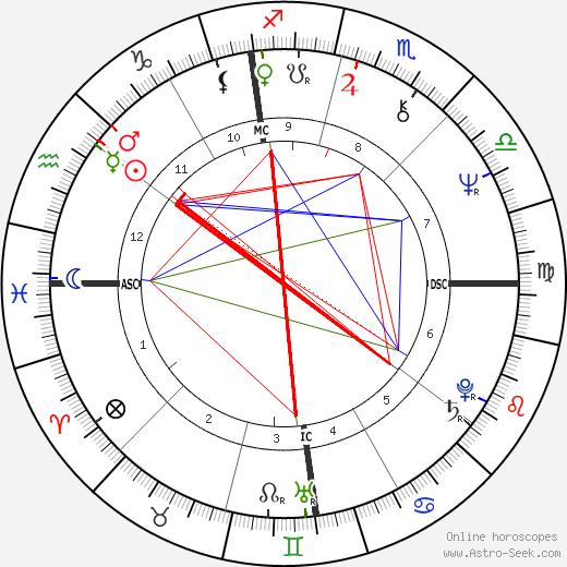 Robert E. Zoller день рождения гороскоп, Robert E. Zoller Натальная карта онлайн