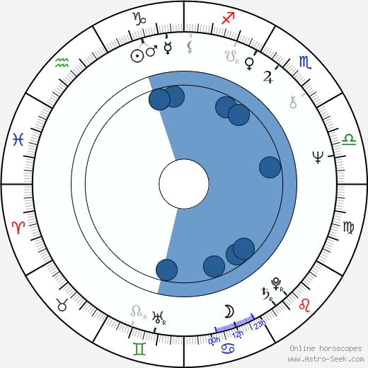 Ryszard Antoniszczak wikipedia, horoscope, astrology, instagram