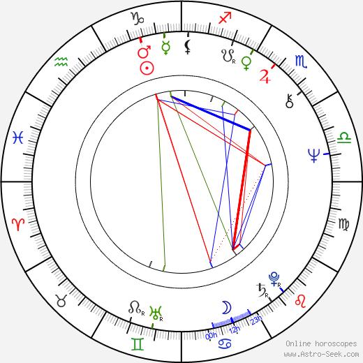 Ryszard Antoniszczak astro natal birth chart, Ryszard Antoniszczak horoscope, astrology