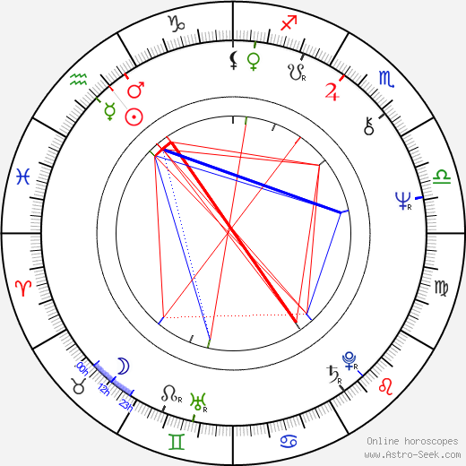 Sacheen Littlefeather astro natal birth chart, Sacheen Littlefeather horoscope, astrology