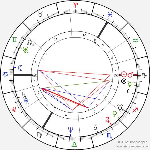 Сэнди Денни Sandy Denny день рождения гороскоп, Sandy Denny Натальная карта онлайн