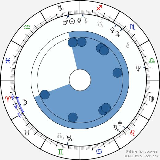 Shi-Kwan Yen wikipedia, horoscope, astrology, instagram