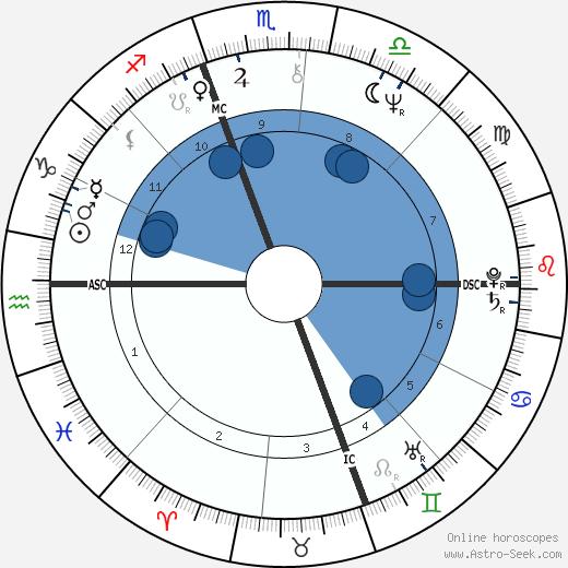 Sylvano Galago wikipedia, horoscope, astrology, instagram