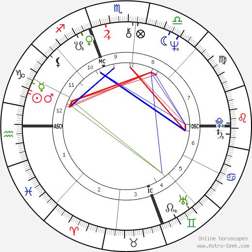 Sylvano Galago день рождения гороскоп, Sylvano Galago Натальная карта онлайн