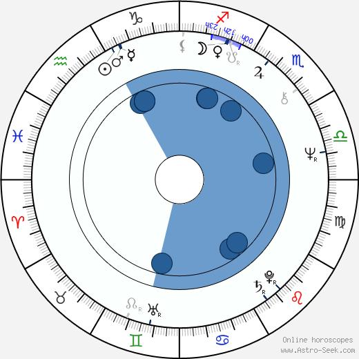 Takeshi Kitano wikipedia, horoscope, astrology, instagram