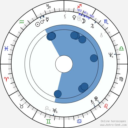 Todd Susman wikipedia, horoscope, astrology, instagram