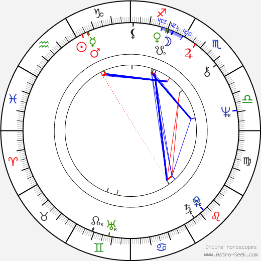 Todd Susman birth chart, Todd Susman astro natal horoscope, astrology