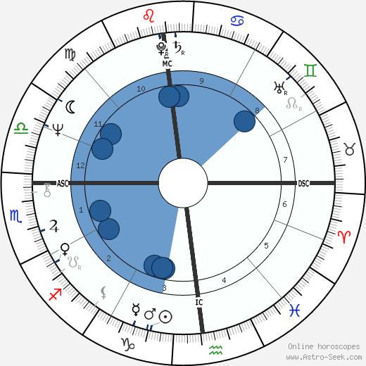 Tom Dempsey wikipedia, horoscope, astrology, instagram