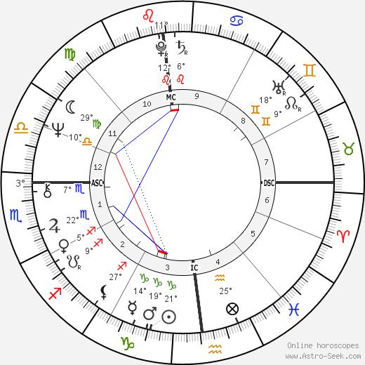 Tom Dempsey birth chart, biography, wikipedia 2019, 2020