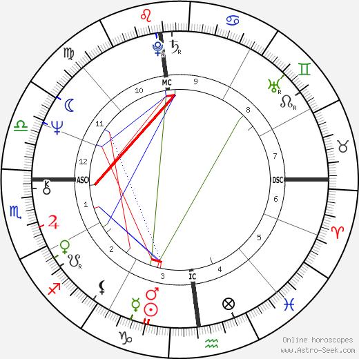 Tom Dempsey astro natal birth chart, Tom Dempsey horoscope, astrology